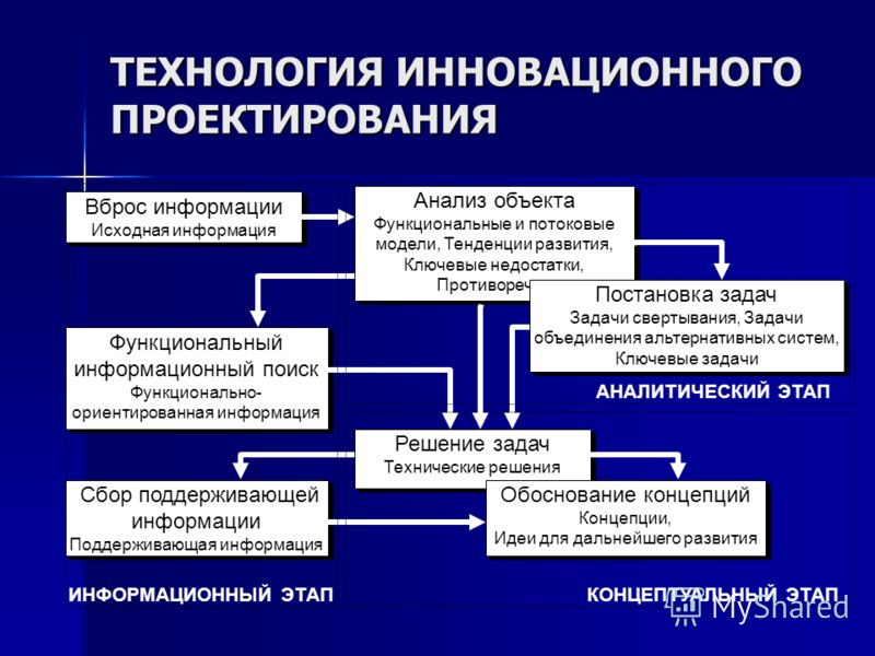 Анализ объекта Функциональные и потоковые модели, Тенденции развития, Ключевые недостатки, Противоречия Анализ объекта Функциональные и потоковые модели, Тенденции развития, Ключевые недостатки, Противоречия Решение задач Технические решения Решение