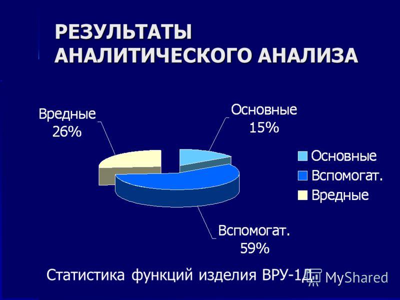 РЕЗУЛЬТАТЫ АНАЛИТИЧЕСКОГО АНАЛИЗА Статистика функций изделия ВРУ-1Д