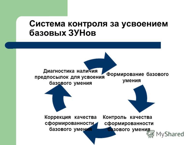 Система контроля за усвоением базовых ЗУНов Формирование базового умения Контроль качества сформированности базового умения Коррекция качества сформированности базового умения Диагностика наличия предпосылок для усвоения базового умения