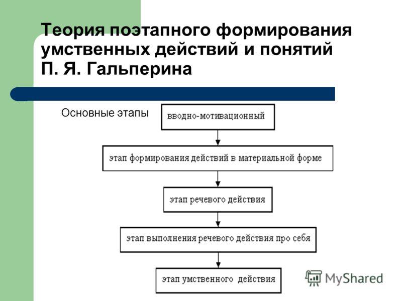 Теория поэтапного формирования умственных действий и понятий П. Я. Гальперина Основные этапы
