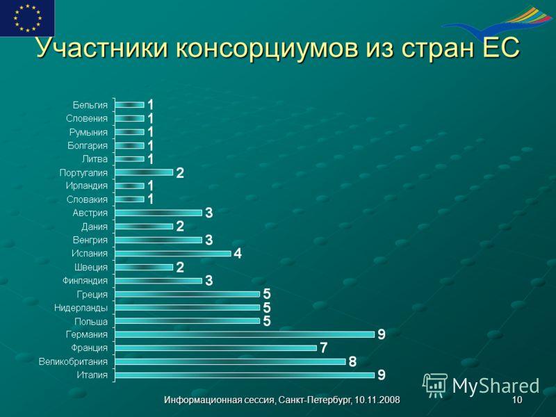 10Информационная сессия, Санкт-Петербург, 10.11.2008 Участники консорциумов из стран ЕС