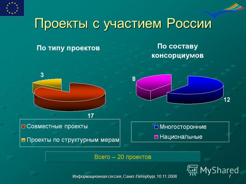 7Информационная сессия, Санкт-Петербург, 10.11.2008 Проекты с участием России Всего – 20 проектов