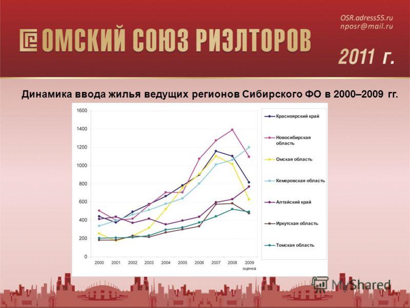 Динамика ввода жилья ведущих регионов Сибирского ФО в 2000–2009 гг.