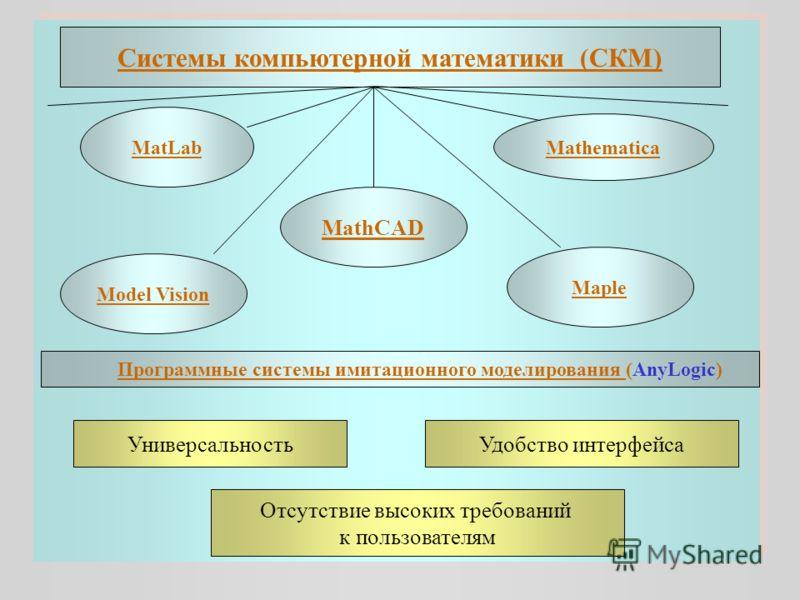 Универсальность Удобство интерфейса Отсутствие высоких требований к пользователям Системы компьютерной математики (СКМ) MatLab MathCAD Mathematica Model Vision Maple Программные системы имитационного моделирования (AnyLogic)