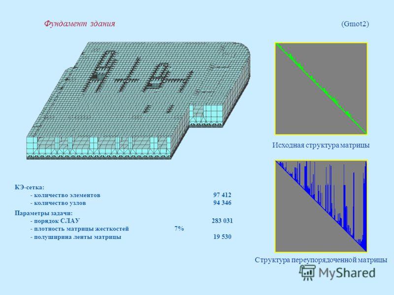 Фундамент здания (Gmot2) КЭ-сетка: - количество элементов 97 412 - количество узлов 94 346 Параметры задачи: - порядок СЛАУ283 031 - плотность матрицы жесткостей 7% - полуширина ленты матрицы 19 530 Структура переупорядоченной матрицы Исходная структ