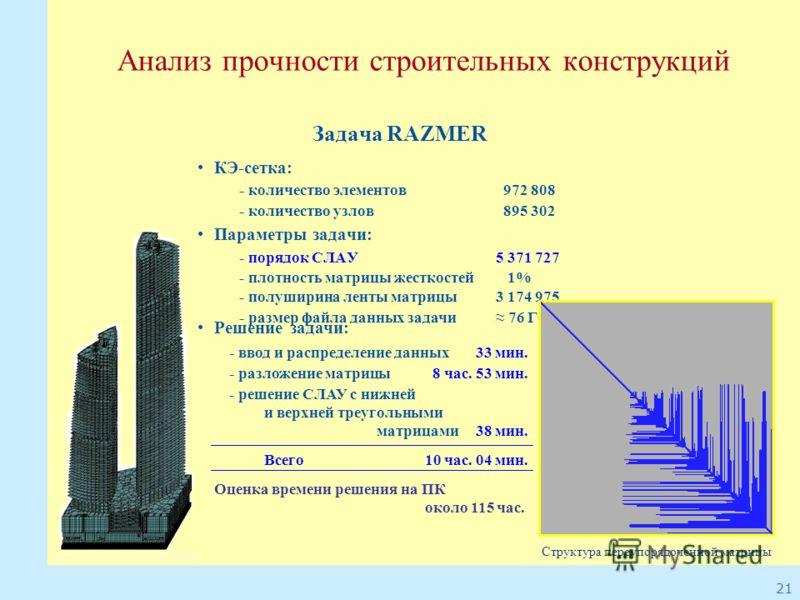 21 Анализ прочности строительных конструкций Задача RAZMER КЭ-сетка: - количество элементов 972 808 - количество узлов 895 302 Параметры задачи: - порядок СЛАУ5 371 727 - плотность матрицы жесткостей 1% - полушиpина ленты матрицы3 174 975 - размер фа