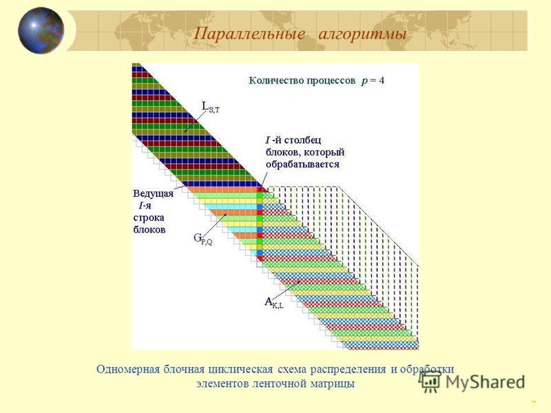 Параллельные алгоритмы 7 Одномерная блочная циклическая схема распределения и обработки элементов ленточной матрицы