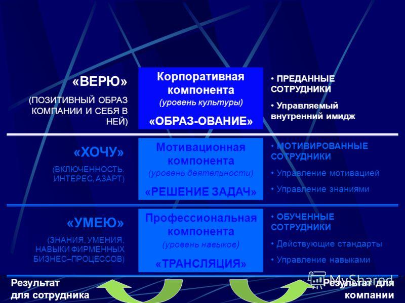 Профессиональная компонента (уровень навыков ) «ТРАНСЛЯЦИЯ» Мотивационная компонента (уровень деятельности) «РЕШЕНИЕ ЗАДАЧ» Корпоративная компонента (уровень культуры) «ОБРАЗ-ОВАНИЕ» Результат для компании Результат для сотрудника ОБУЧЕННЫЕ СОТРУДНИК