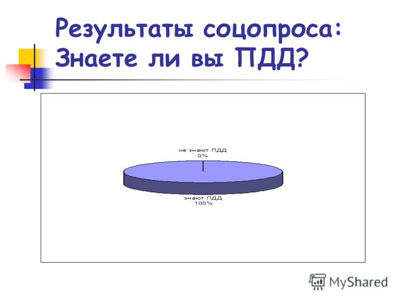 Результаты соцопроса: Знаете ли вы ПДД?
