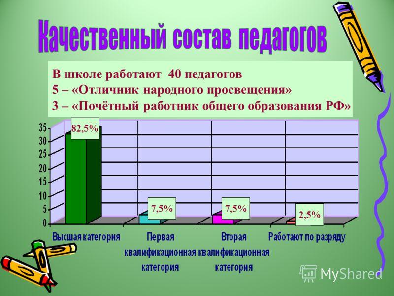 В школе работают 40 педагогов 5 – «Отличник народного просвещения» 3 – «Почётный работник общего образования РФ» 82,5% 7,5% 2,5%