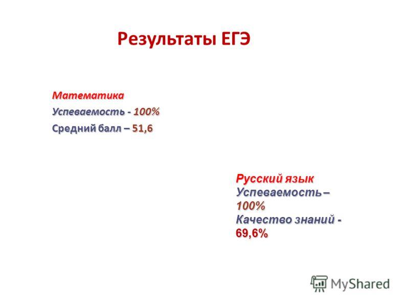Математика Успеваемость - 100% Средний балл – 51,6 Результаты ЕГЭ Русский язык Успеваемость – 100% Качество знаний - 69,6%