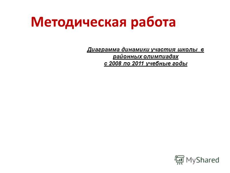 Методическая работа Диаграмма динамики участия школы в районных олимпиадах с 2008 по 2011 учебные годы