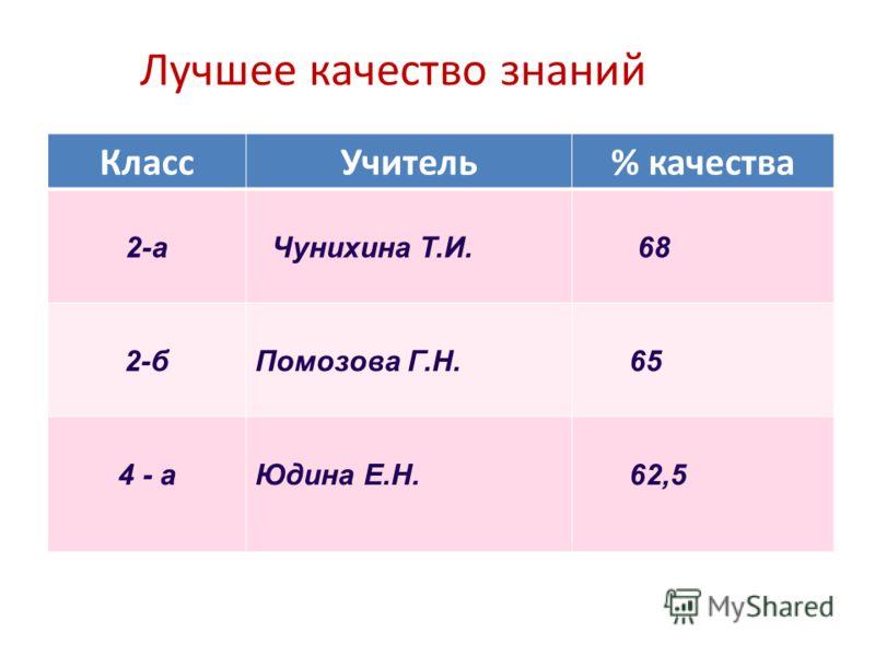 Лучшее качество знаний КлассУчитель% качества 2-а Чунихина Т.И. 68 2-б Помозова Г.Н. 65 4 - а Юдина Е.Н. 62,5