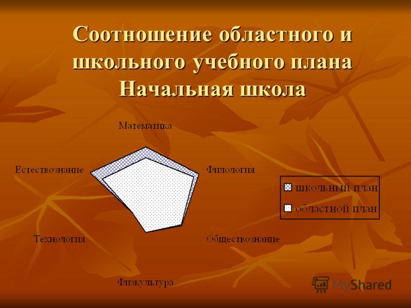 Соотношение областного и школьного учебного плана Начальная школа