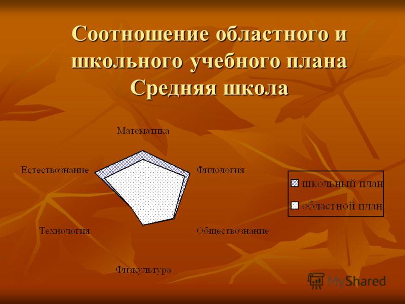Соотношение областного и школьного учебного плана Средняя школа