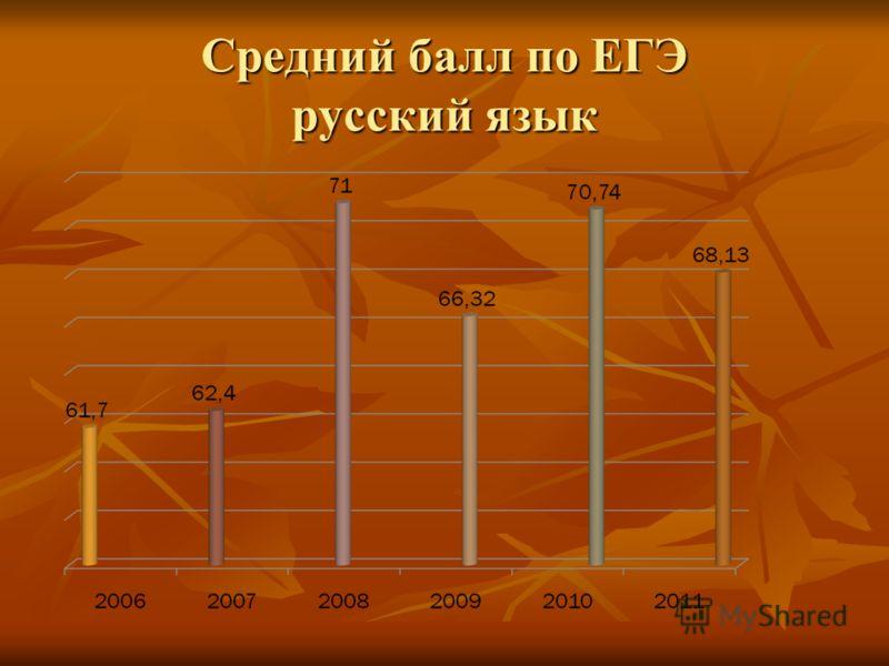 Средний балл по ЕГЭ русский язык