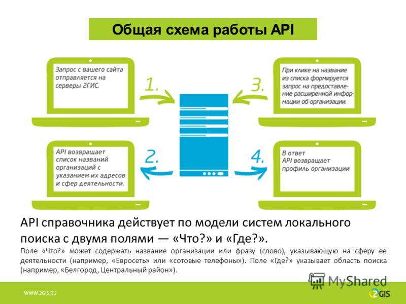 WWW.2GIS.RU Общая схема работы API API справочника действует по модели систем локального поиска с двумя полями «Что?» и «Где?». Поле «Что?» может содержать название организации или фразу (слово), указывающую на сферу ее деятельности (например, «Еврос