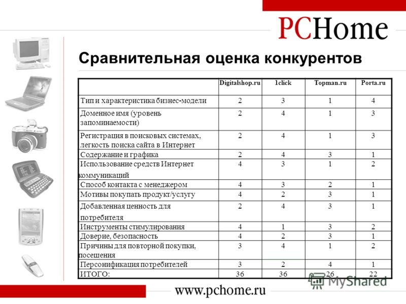 Сравнительная оценка конкурентов Digitalshop.ru1clickTopman.ruPorta.ru Тип и характеристика бизнес-модели2314 Доменное имя (уровень запоминаемости) 2413 Регистрация в поисковых системах, легкость поиска сайта в Интернет 2413 Содержание и графика2431
