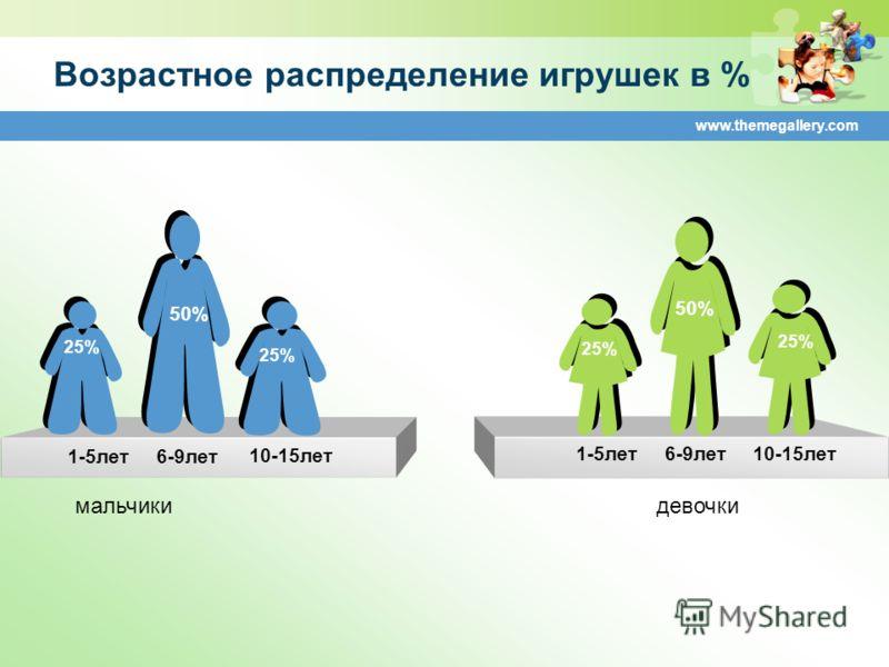 www.themegallery.com Возрастное распределение игрушек в % 1-5лет6-9лет10-15лет 50% 1-5лет6-9лет 10-15лет 25% 50% 25% мальчикидевочки