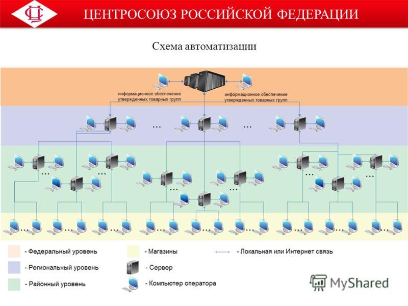 ЦЕНТРОСОЮЗ РОССИЙСКОЙ ФЕДЕРАЦИИ Схема автоматизации