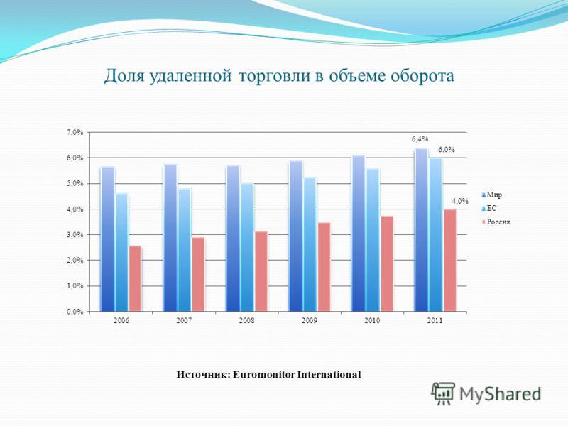Доля удаленной торговли в объеме оборота Источник: Euromonitor International