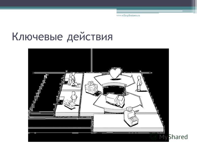 Ключевые действия www.eShopBusiness.ru