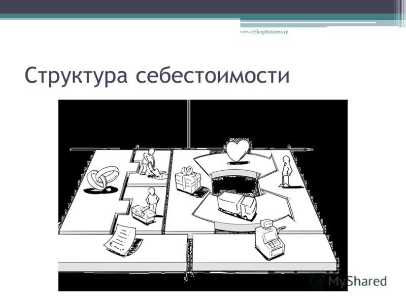 Структура себестоимости www.eShopBusiness.ru