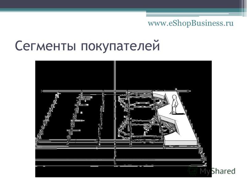 Сегменты покупателей www.eShopBusiness.ru
