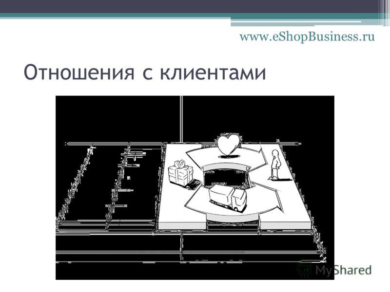 Отношения с клиентами www.eShopBusiness.ru