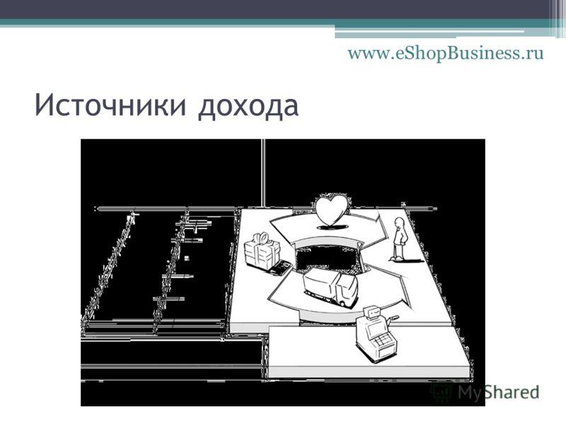 Источники дохода www.eShopBusiness.ru