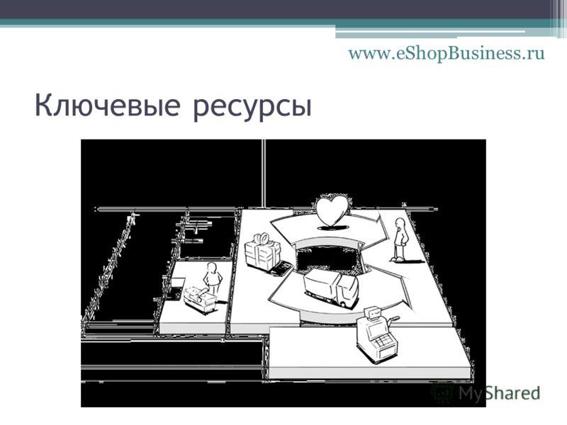 Ключевые ресурсы www.eShopBusiness.ru