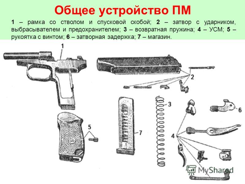 Общее устройство ПМ 1 – рамка со стволом и спусковой скобой; 2 – затвор с ударником, выбрасывателем и предохранителем; 3 – возвратная пружина; 4 – УСМ; 5 – рукоятка с винтом; 6 – затворная задержка; 7 – магазин.