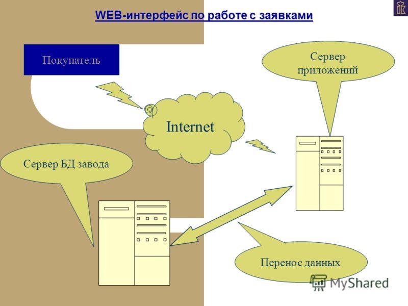 WEB-интерфейс по работе с заявками Покупатель Internet Сервер приложений Сервер БД завода Перенос данных