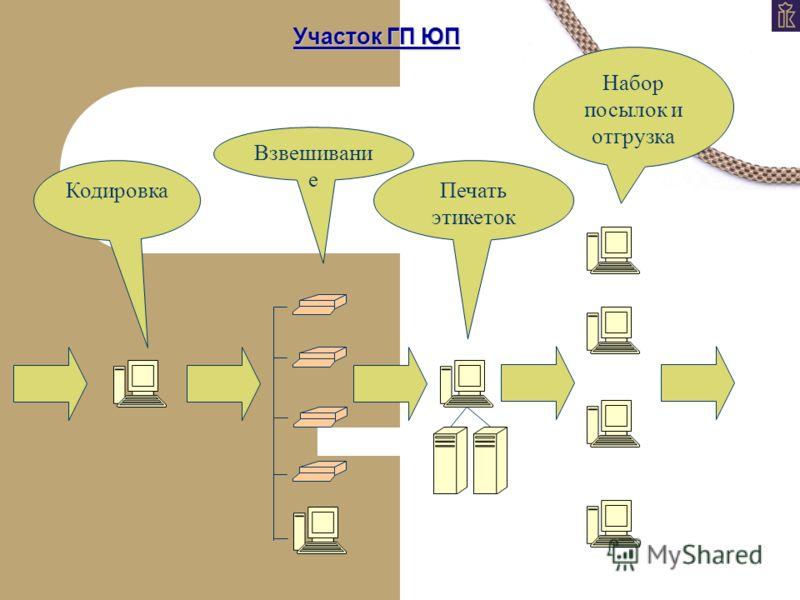 Участок ГП ЮП Кодировка Взвешивани е Печать этикеток Набор посылок и отгрузка