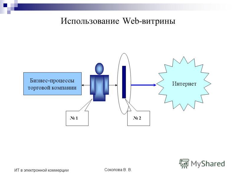 Соколова В. В. ИТ в электронной коммерции Использование Web-витрины Бизнес-процессы торговой компании Интернет 1 2