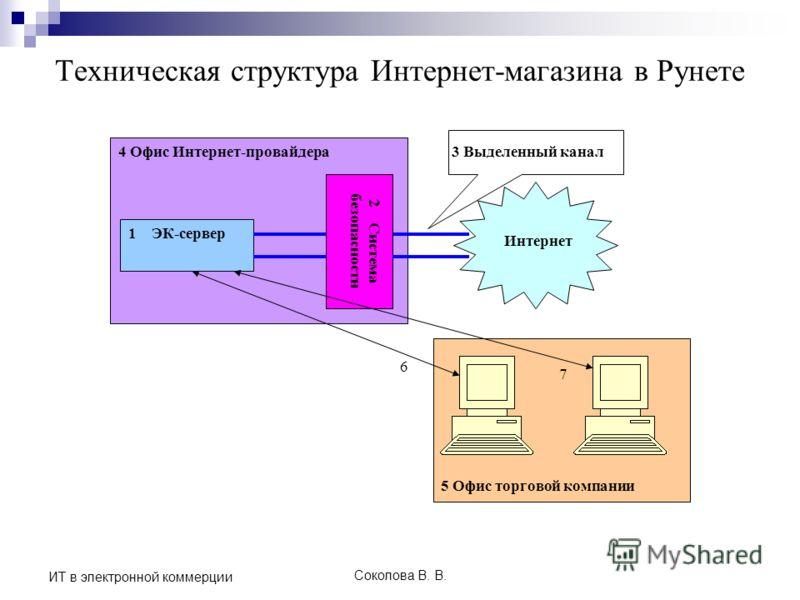 Соколова В. В. ИТ в электронной коммерции Техническая структура Интернет-магазина в Рунете 5 Офис торговой компании 4 Офис Интернет-провайдера 1 ЭК-сервер Интернет 2 Система безопасности 3 Выделенный канал 6 7