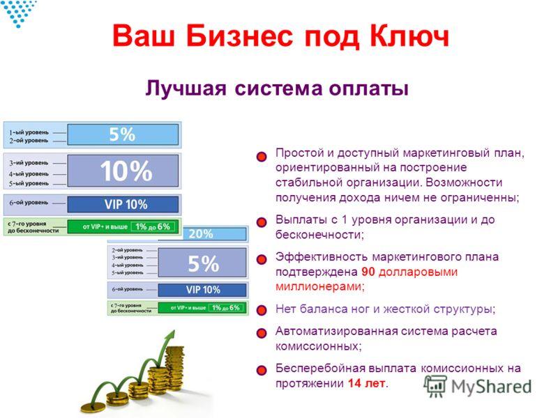 Лучшая система оплаты Простой и доступный маркетинговый план, ориентированный на построение стабильной организации. Возможности получения дохода ничем не ограниченны; Выплаты с 1 уровня организации и до бесконечности; Эффективность маркетингового пла