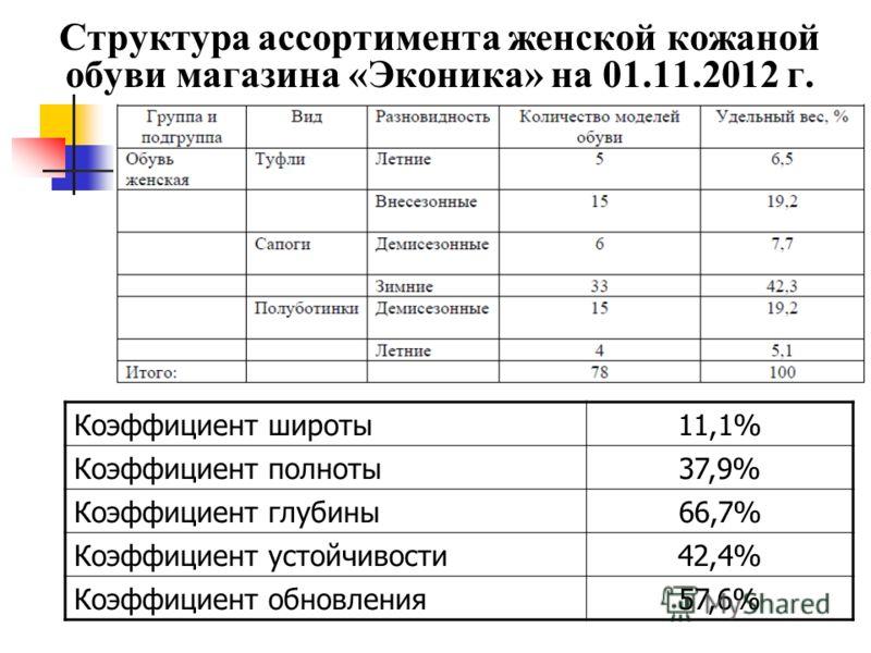 Структура ассортимента женской кожаной обуви магазина «Эконика» на 01.11.2012 г. Коэффициент широты11,1% Коэффициент полноты37,9% Коэффициент глубины66,7% Коэффициент устойчивости42,4% Коэффициент обновления57,6%