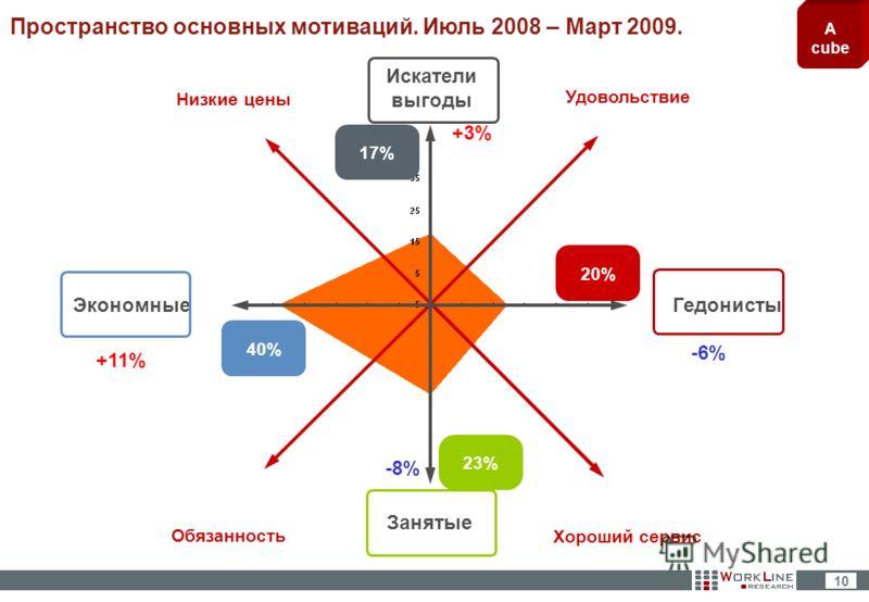 A cube 10 Пространство основных мотиваций. Июль 2008 – Март 2009. Искатели выгоды ЭкономныеГедонисты Занятые Удовольствие Низкие цены Обязанность Хороший сервис 40% 17% 20% 23% +11% +3% -6% -8%