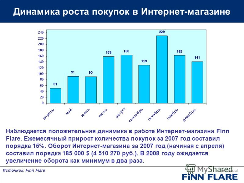 Динамика роста покупок в Интернет-магазине Наблюдается положительная динамика в работе Интернет-магазина Finn Flare. Ежемесячный прирост количества покупок за 2007 год составил порядка 15%. Оборот Интернет-магазина за 2007 год (начиная с апреля) сост