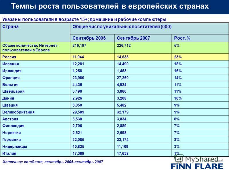 Темпы роста пользователей в европейских странах СтранаОбщее число уникальных посетителей (000) Сентябрь 2006Сентябрь 2007Рост, % Общее количество Интернет- пользователей в Европе 216,197226,7125% Россия11,94414,63323% Испания12,28114,49018% Ирландия1