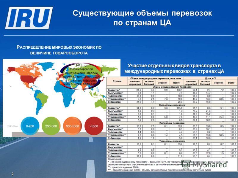Существующие объемы перевозок по странам ЦА Р АСПРЕДЕЛЕНИЕ МИРОВЫХ ЭКОНОМИК ПО ВЕЛИЧИНЕ ТОВАРООБОРОТА Участие отдельных видов транспорта в международных перевозках в странах ЦА 2011 год Объем торговли между Азией и Европой достиг 1,4 трлн. долл. США,