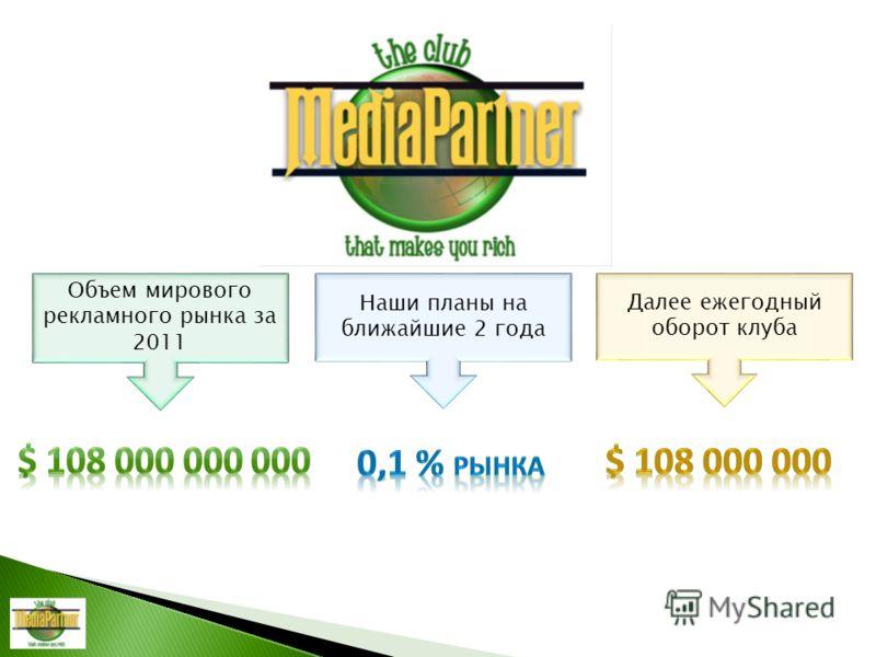 Объем мирового рекламного рынка за 2011 Наши планы на ближайшие 2 года Далее ежегодный оборот клуба