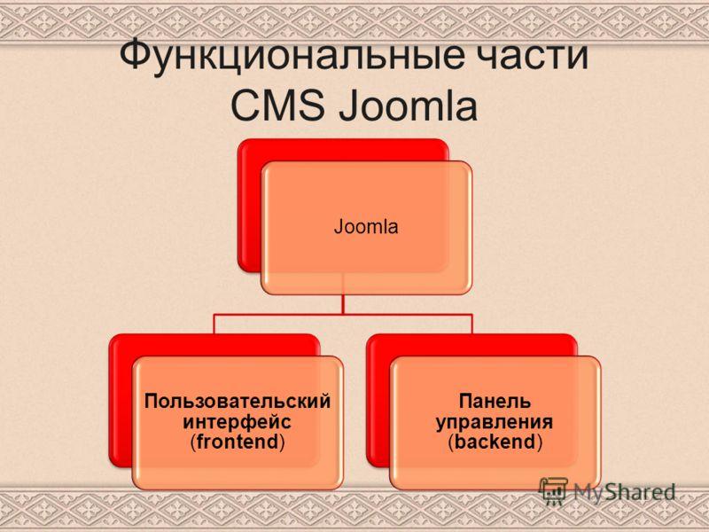 Функциональные части CMS Joomla Joomla Пользовательский интерфейс (frontend) Панель управления (backend)