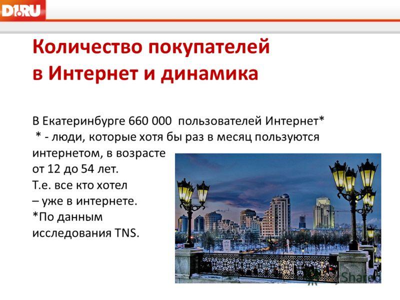 Количество покупателей в Интернет и динамика В Екатеринбурге 660 000 пользователей Интернет* * - люди, которые хотя бы раз в месяц пользуются интернетом, в возрасте от 12 до 54 лет. Т.е. все кто хотел – уже в интернете. *По данным исследования TNS.