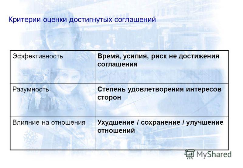Критерии оценки достигнутых соглашений ЭффективностьВремя, усилия, риск не достижения соглашения РазумностьСтепень удовлетворения интересов сторон Влияние на отношенияУхудшение / сохранение / улучшение отношений