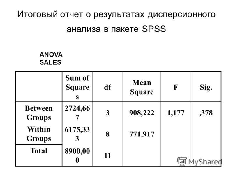 Итоговый отчет о результатах дисперсионного анализа в пакете SPSS ANOVA SALES Sum of Square s df Mean Square FSig. Between Groups 2724,66 7 3908,2221,177,378 Within Groups 6175,33 3 8771,917 Total 8900,00 0 11