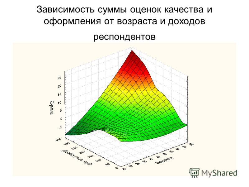 Зависимость суммы оценок качества и оформления от возраста и доходов респондентов