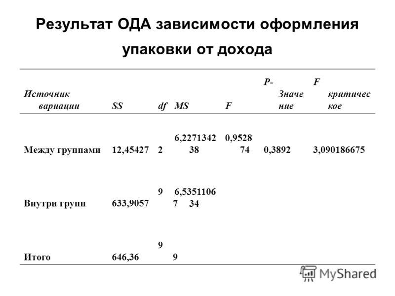 Результат ОДА зависимости оформления упаковки от дохода Источник вариацииSSdfMSF P- Значе ние F критичес кое Между группами12,454272 6,2271342 38 0,9528 740,38923,090186675 Внутри групп633,9057 9797 6,5351106 34 Итого646,369