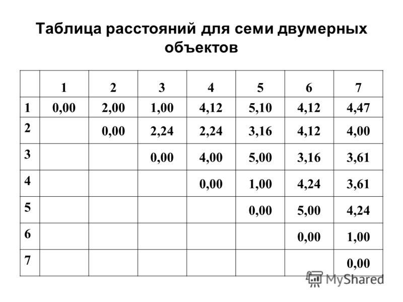 Таблица расстояний для семи двумерных объектов 1234567 1 0,002,001,004,125,104,124,47 2 0,002,24 3,164,124,00 3 0,004,005,003,163,61 4 0,001,004,243,61 5 0,005,004,24 6 0,001,00 7 0,00